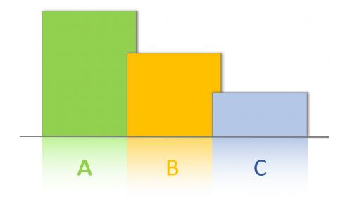 ABC-анализ (экспресс-курс)